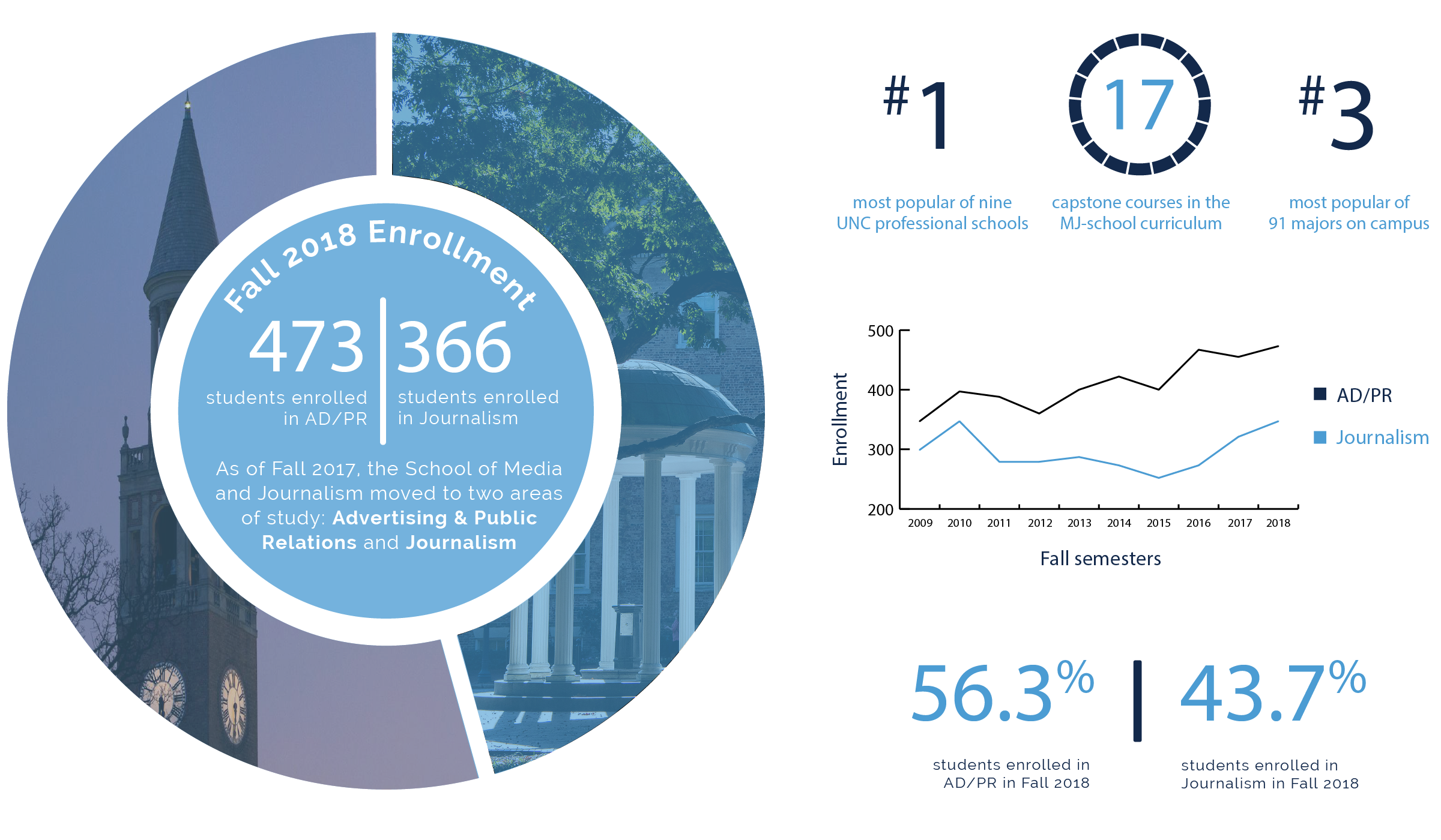 Fall 2018 Undergraduate enrollment infographic